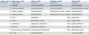 Magento Entity Type IDs