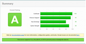 Qualys SSL Lab Test Results
